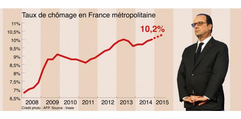 تراجع معدل البطالة في فرنسا