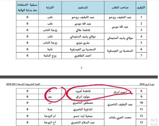 """فضيحة….قيادي في """"البيجيدي"""" يرسل أمه وعمه إلى الحج على نفقات الدولة"""
