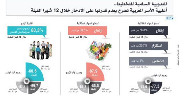 أغلبية الأسر المغربية تصرح بعدم قدرتها على الادخار خلال 12 شهرا المقبلة